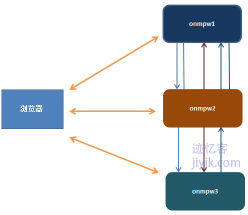 不同域之间单点登录跨域session设置