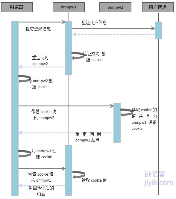 不同域之间单点登录跨域session设置流程图