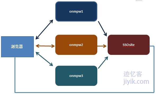 不同域之间单点登录利用第三方验证服务SSO