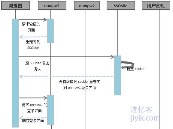 不同域之间单点登录利用第三方验证服务SSO流程图一
