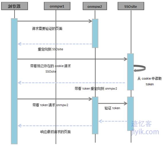 不同域之间单点登录利用第三方验证服务SSO流程图三