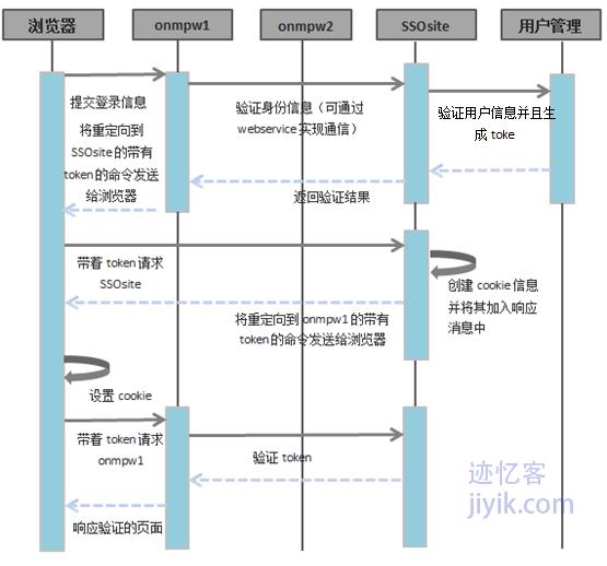 不同域之间单点登录利用第三方验证服务SSO流程图二